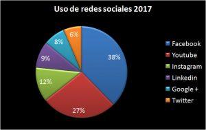 redes-sociales-2017